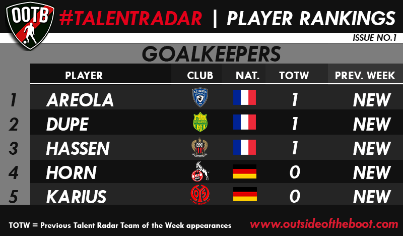 Talent Radar Best Young Goalkeepers 1
