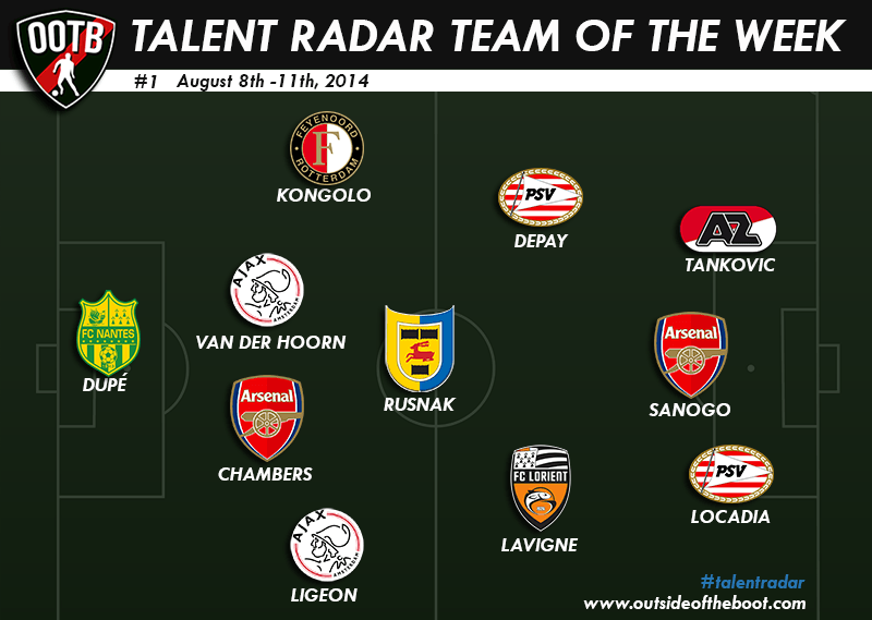 Talent Radar Best Young Players 1