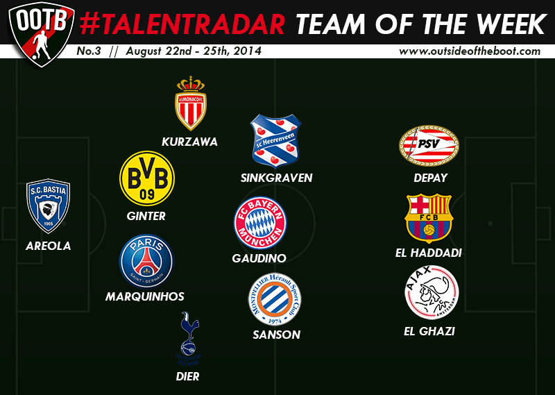Talent Radar Best Young Players 3 Week