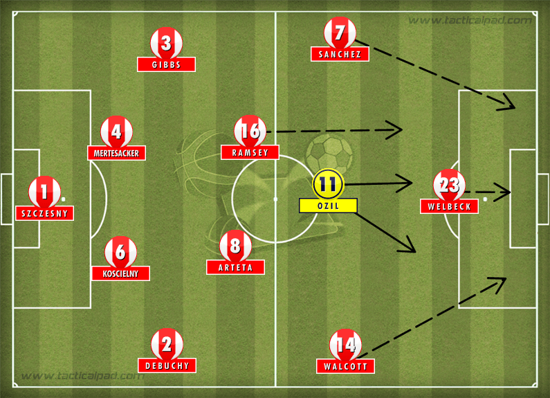 Arsenal Tactics Ozil 2