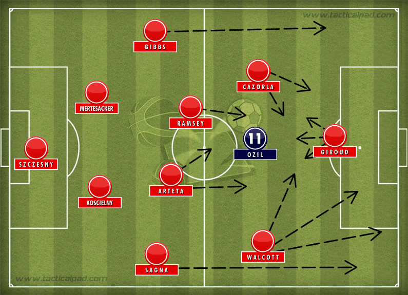 Arsenal Tactics Ozil