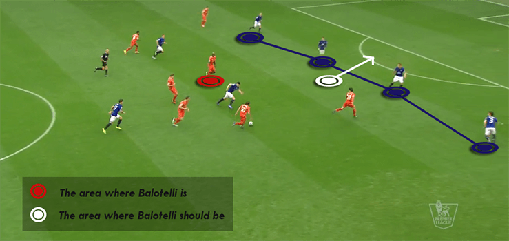 Balotelli failing to get into position