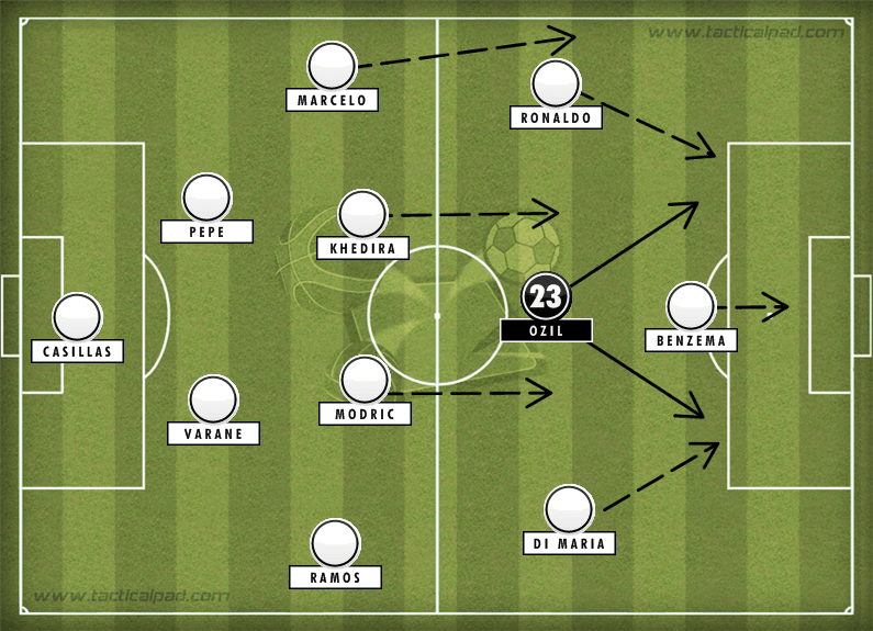 Real Madrid Tactics Ozil