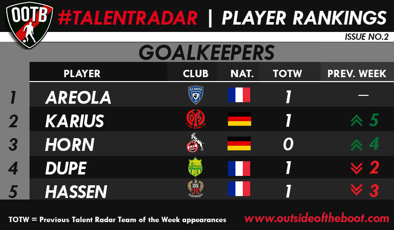 Talent Radar Best Young Goalkeepers 2