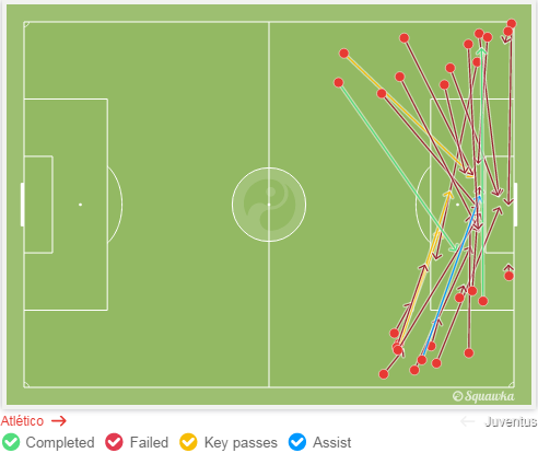 Atletico crosses. via squawka.com