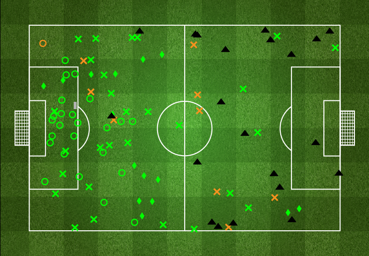Atletico's defensive map. via fourfourtwo.com