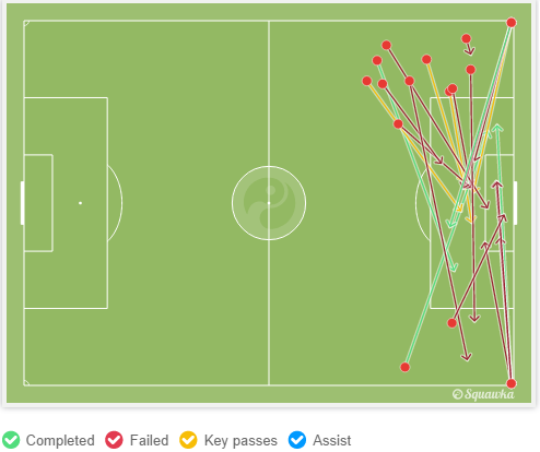 Di Maria and Shaw provided a sizable 22 crosses in between them. Graphic via squawka.com