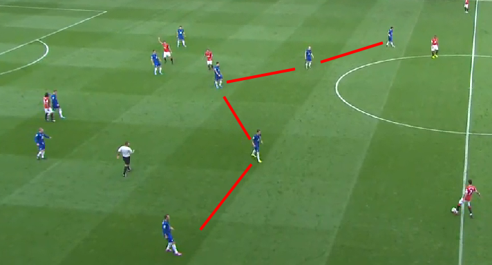 Everton transitioned to a 5 man midfield when United had the ball