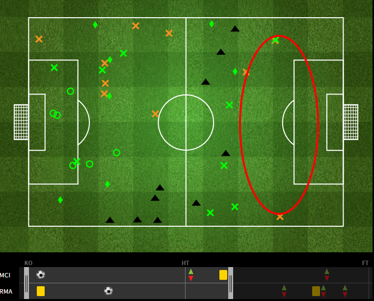 The highlighted area shows the dearth of final third recoveries from City in the first 60 min. via fourfourtwo.com