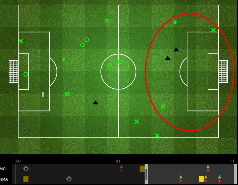 City began winning the ball in the offensive third post the Lampard substitution. via fourfourtwo.com