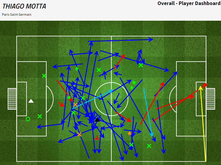 Thiago Motta had a brilliant game in the heart of the PSG midfield