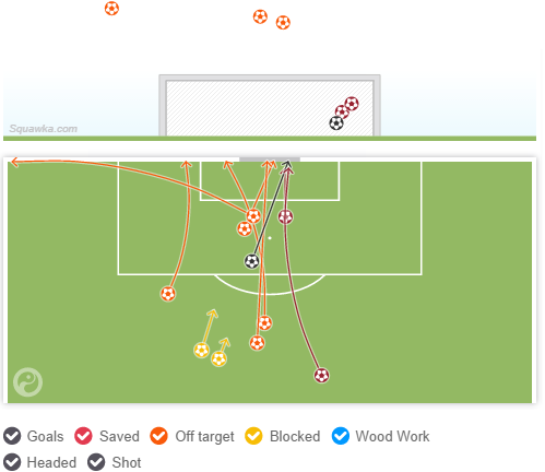 United attempted a fair share of shots from outside the box. 6 shots alone in the 1st half is a sizable amount