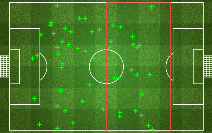 Ball recoveries by Arsenal in the United half. Via Four Four Two's Statszone