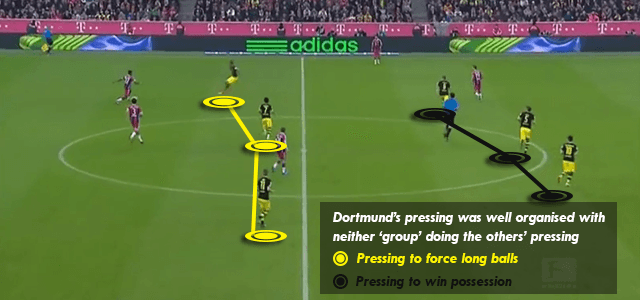 Dortmund Pressing Set-up