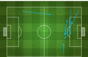 Marseille created seven goal-scoring chances from  open play before Moura scored in the 38th minute of the game