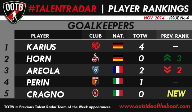 Talent Radar Best Young Goalkeepers 4 (2)