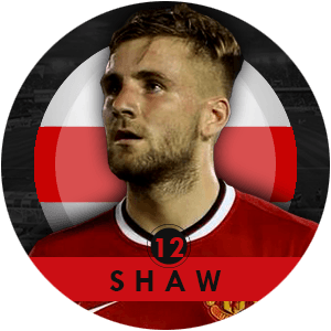 Luke Shaw 2015 | Best Young Players