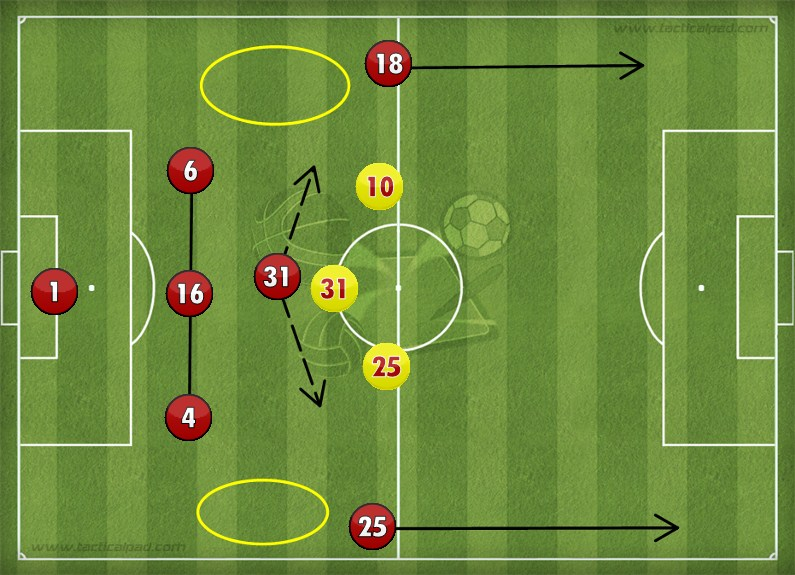 Defence vs Attack | Manchester United 3-0 Liverpool