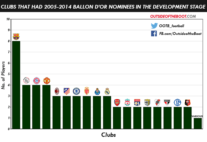 Best Players in the World 2005-2014 (Development Level)