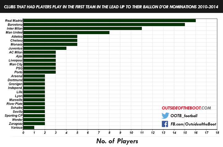Best Players in the World 2010-2014 (Development Level)