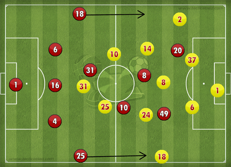 Manchester United Liverpool Line Ups