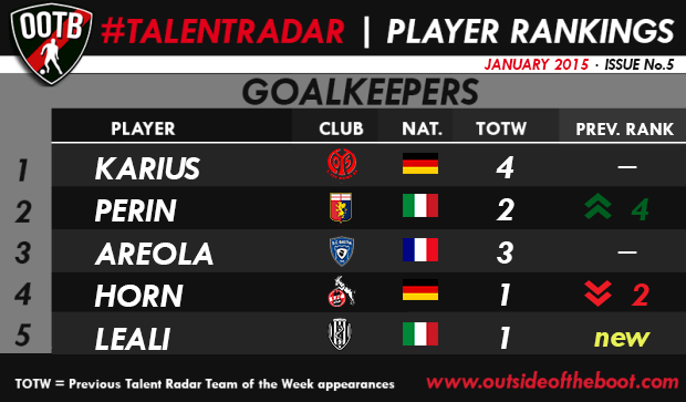 Talent Radar Best Young Goalkeepers 5
