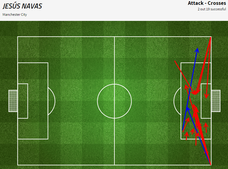 Navas completed just 2 out of 19 attempted crosses. Via Four Four Two statszone