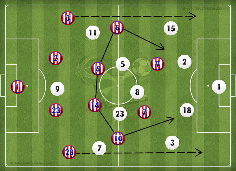 Atletico Madrid 4-0 Real Madrid Tactics