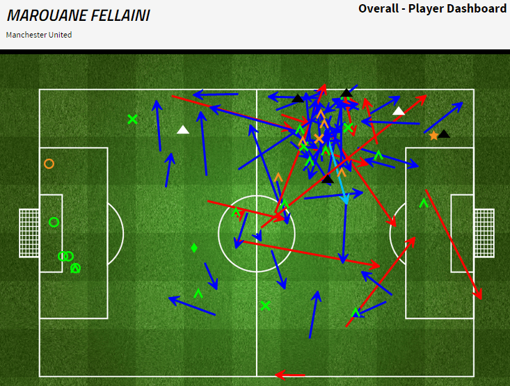 Fellaini's dashboard shows him drifting out to the left wing. Via Four Four Two statszone