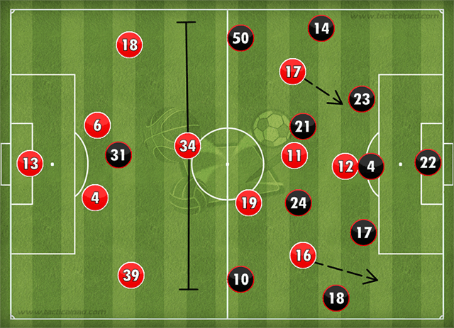 Arsenal Liverpool Formation FI