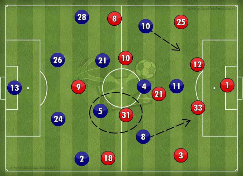 Chelsea Manchester United Tactics