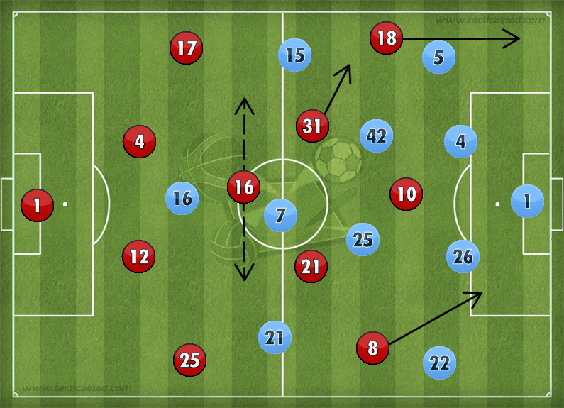 Manchester United 4-2 Manchester City Formation