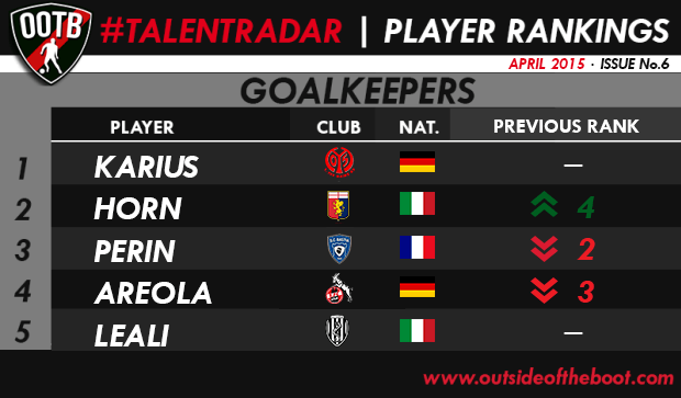 Talent Radar Best Young Goalkeepers 6 Issue