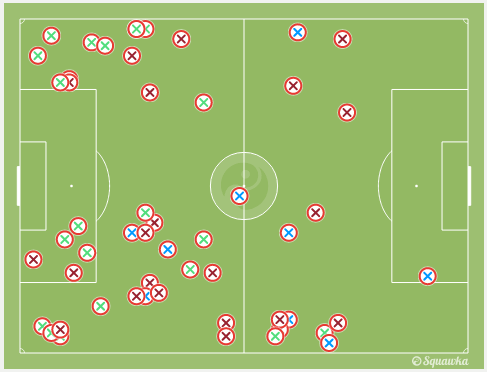 Atletico winning a lot of the ball in wide areas. via squawka.com