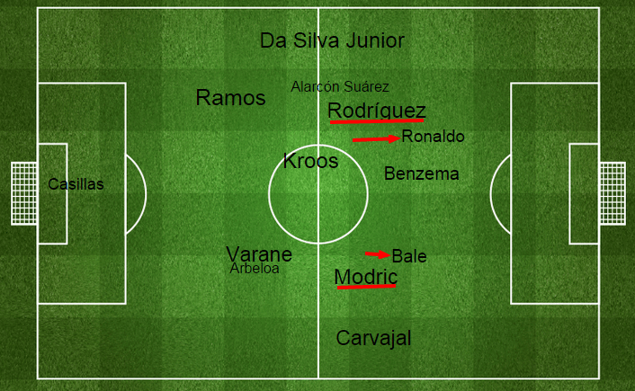 Average position of Real players. via fourfourtwo.com