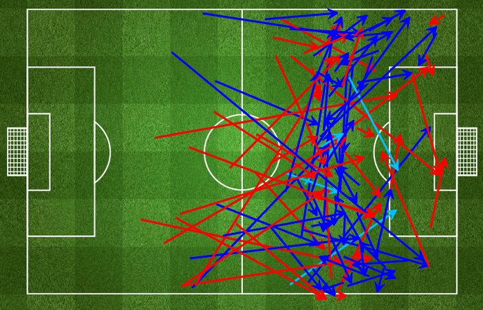 Bayern dominating in front of the Dortmund penalty area. via fourfourtwo.com