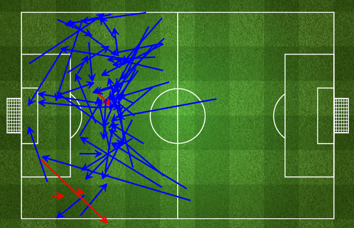 Chelsea's passes in their own third via fourfourtwo.com