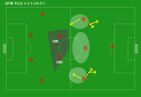 Aston Villa usually aren't an attacking side. Midfielders in advanced positions have defensive responsibilities.
