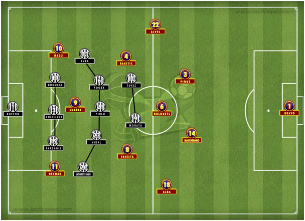 Juventus' possible defensive formation.