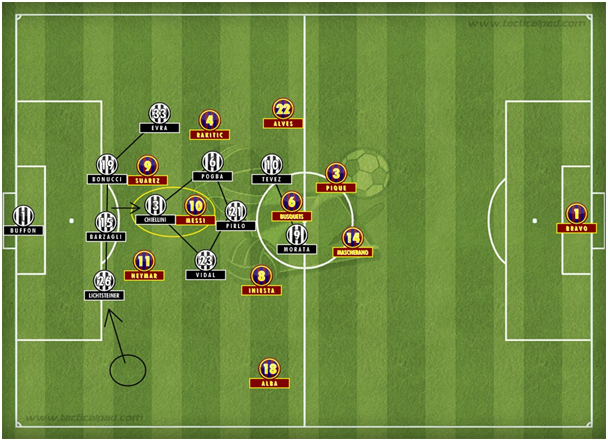 One of the great ways to try to block the central area as you see a variation of 3-5-2 switching to a  4-1-3-2 formation, where Lichtsteiner will leave his full-back position to create a 3-man defence with Evra still a bit wider. Notice the Chiellini-Messi (1v1).