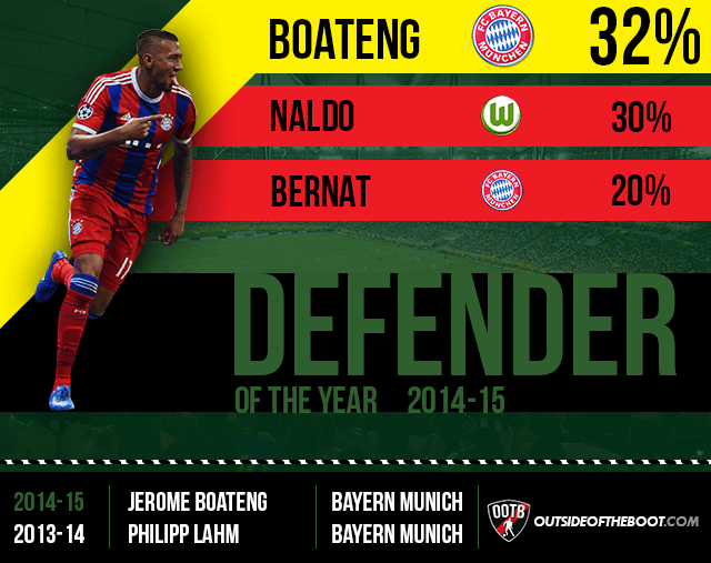 Bundesliga Defender of the Year 2014-15
