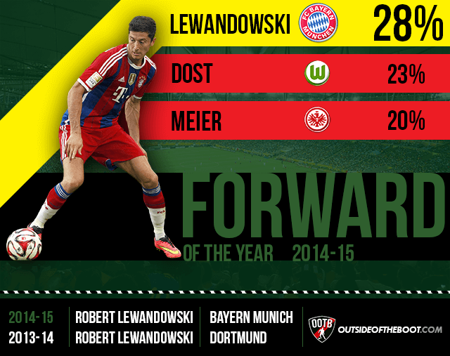 Bundesliga Forward of the Year 2014-15