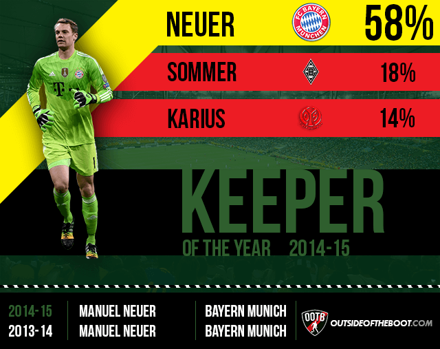 Bundesliga Goalkeeper of the Year 2014-15
