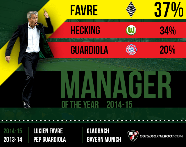 Bundesliga Manager of the Year 2014-15