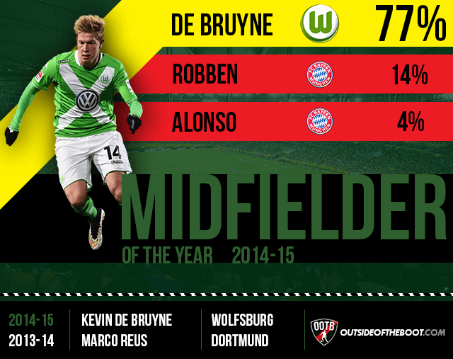 Bundesliga Midfielder of the Year 2014-15 (1)