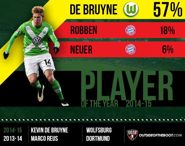 Bundesliga Player of the Year 2014-15 New
