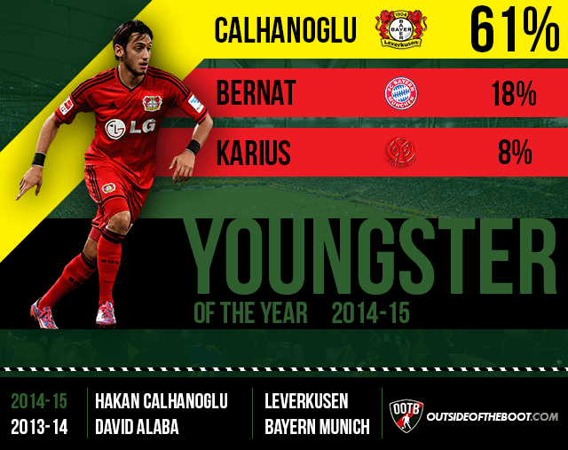 Bundesliga Youngster of the Year 2014-15