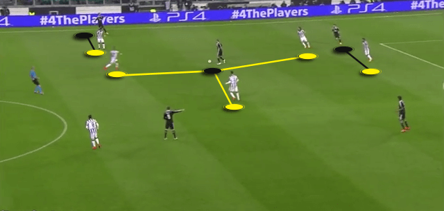 Juventus 2-1 Real Madrid Tactics 3