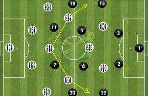 Juventus 2-1 Real Madrid Tactics 4