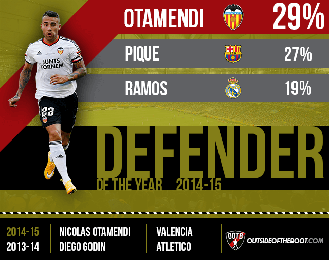 La Liga Defender of the Year 2014-15
